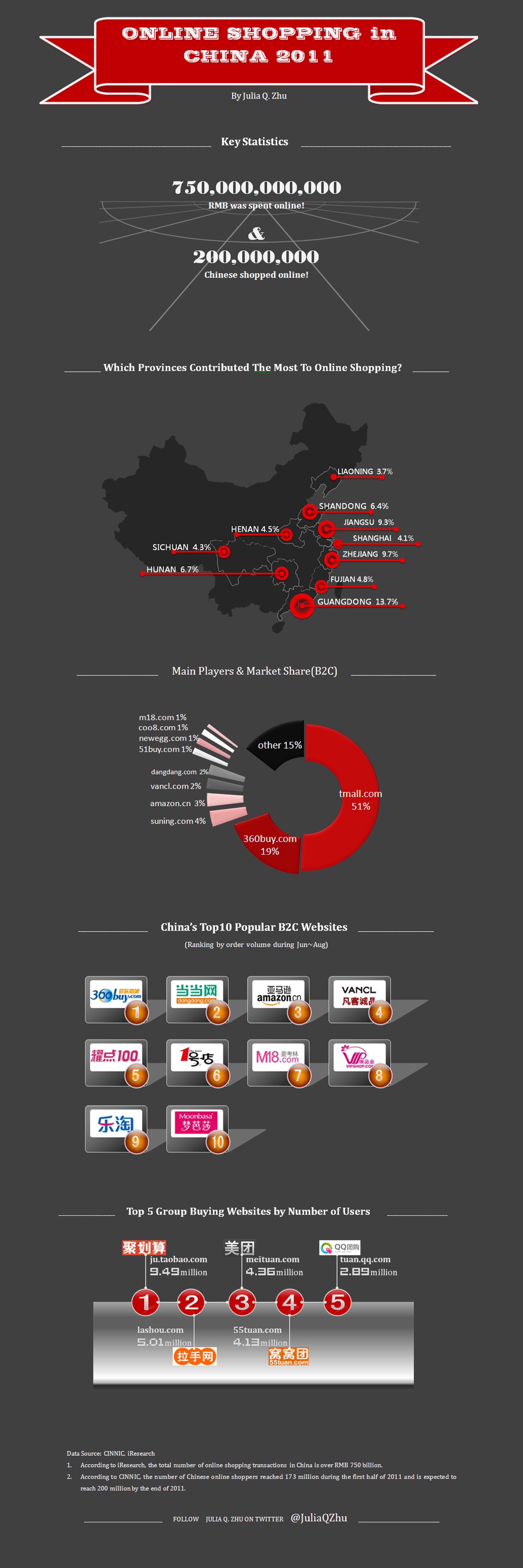 infographie sur le ecommerce chinois