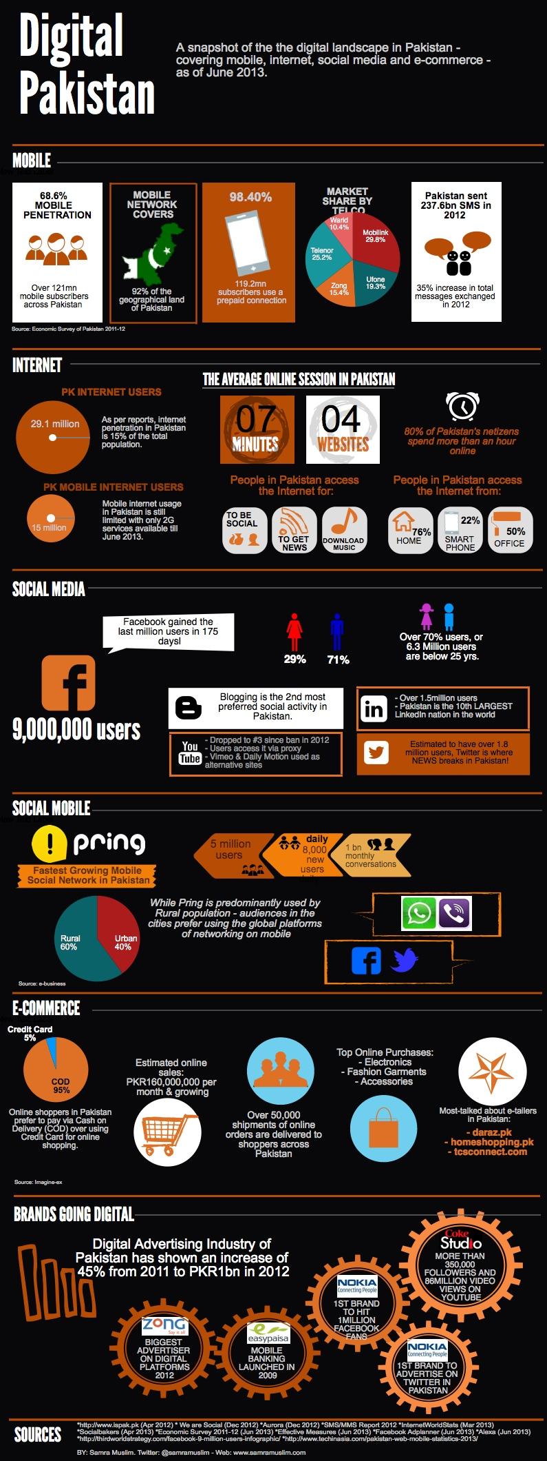 Le e-commerce au pakistan, infographie