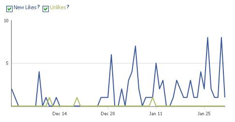 Impact de Facebook sur le trafic de info-ecommerce