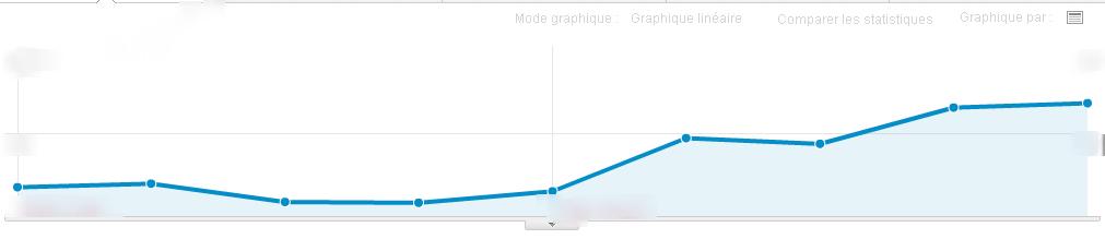 Impact de l open graph sur le trafic