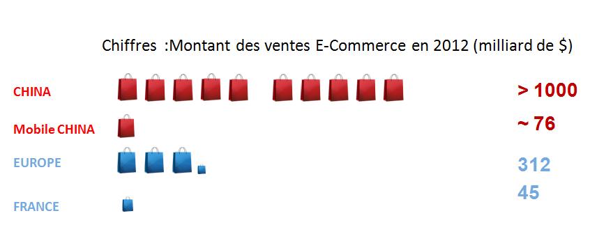 chiffres-chine-ecommerce