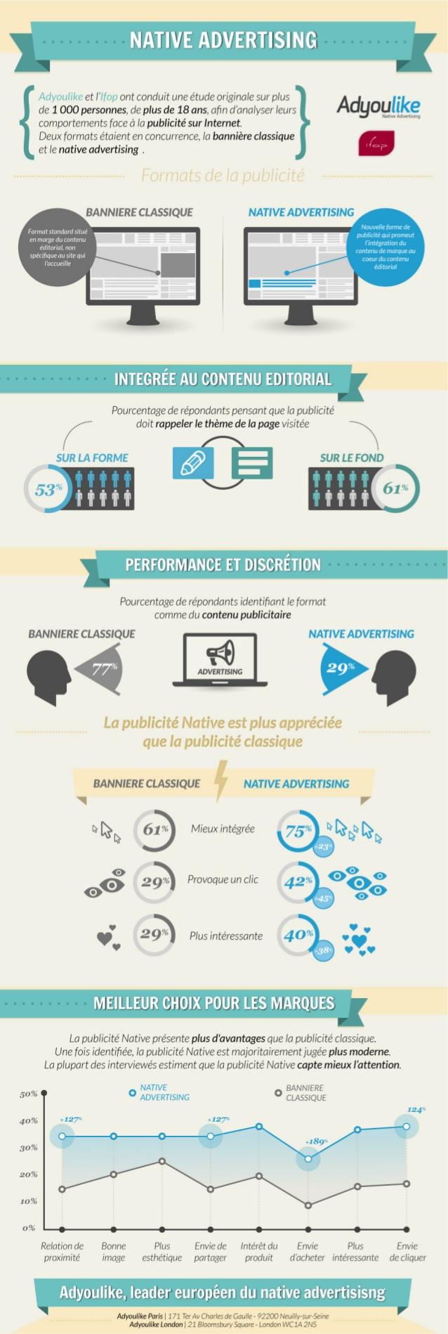 Infographie IFOP sur le Native Advertising pour AdYouLike, un des acteurs du secteur